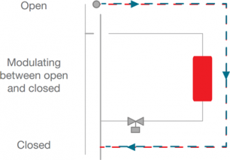 Modulating between open and closed