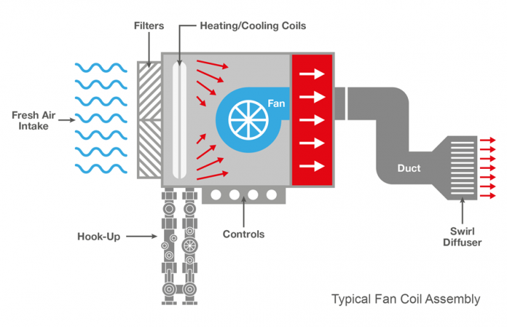 Fan Coil Unit Diagram