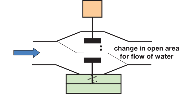 Change in open area for flow of water